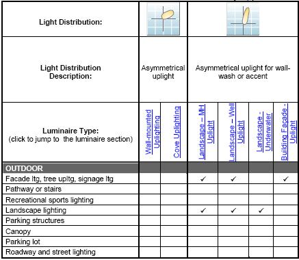 Outdoor lighting fixtures classifications electrical knowhow