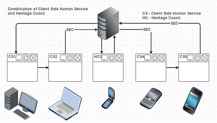 IBM BPM combination of Client side and heritage coaches