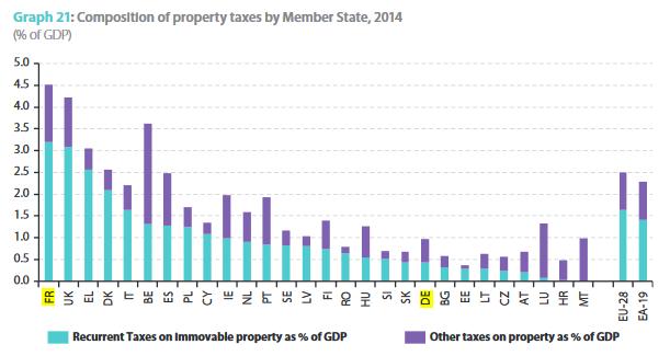 Blog investissement et immobilier - Taxe sur la propriete principale ...