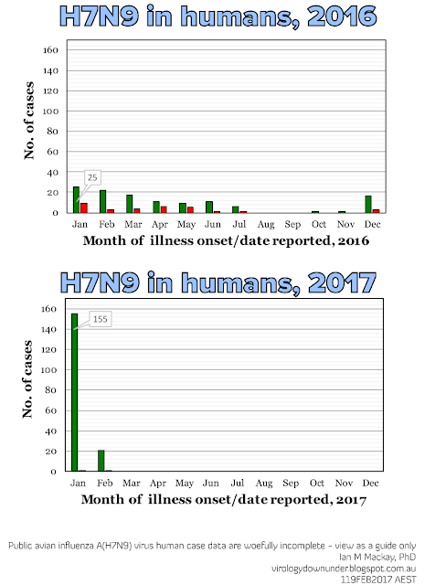 H7N9 in humans - a very busy, but poorly reported winter in China
