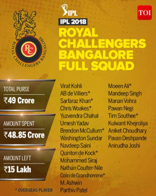 VIVO IPL 2018 Royal Challengers Bangalore RCB Team Squad