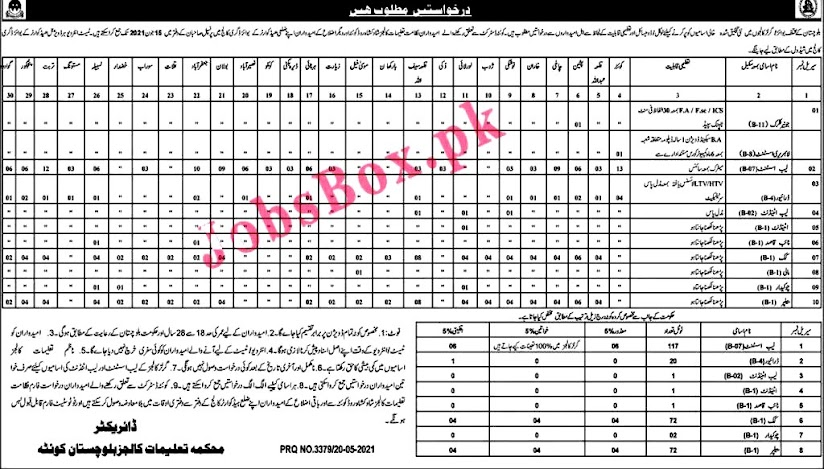 Latest Jobs in  Education Department District Education Authority DEA 2021