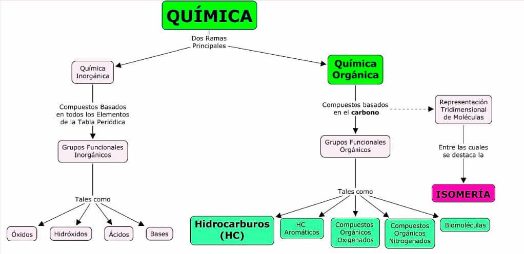 Mapa conceptual química orgánica e inorgánica