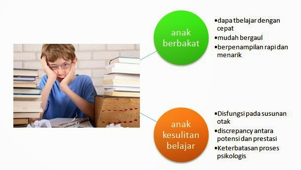 Karakateristik Anak dengan Kelainan Akademik