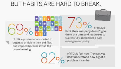 Source: Veritas infographic. More than two thirds of office professionals give up on organising their files.