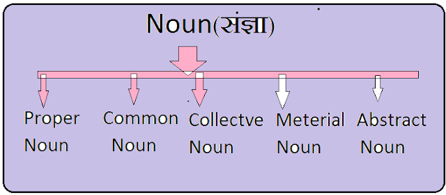 What is noun in hindi