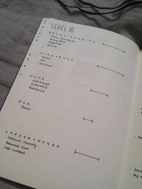 2017 Bullet Journal Level 10 Life