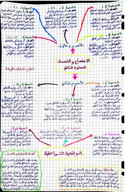 خريطة ذهنية لمنهجية الاستماع و التحدث المستوى الثاني