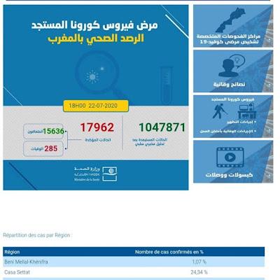 المغرب يعلن تسجيل 220 إصابة جديدة مؤكدة ليرتفع العدد إلى 17962 مع تسجيل 247 حالة شفاء و5 حالات وفاة خلال الـ24 ساعة الأخيرة✍️👇👇