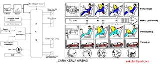 cara kerja airbag