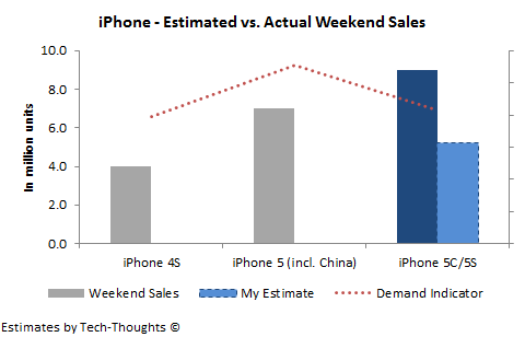 iPhone 5C/5S - Estimated vs. Actual Weekend Sales