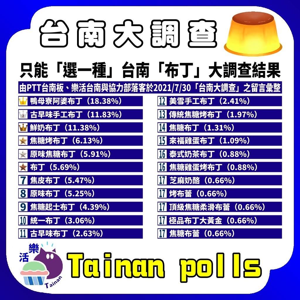 第一屆|只能「選一家的一種布丁」台南人推薦必吃布丁|台南大調查|Tainan Polls