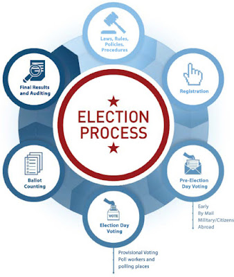 Essay on The Election Process in India