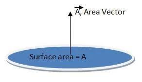 Area vector