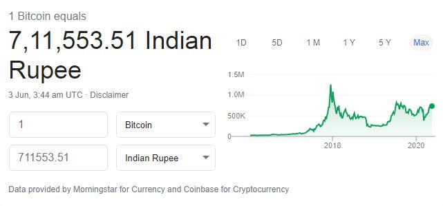 Bitcoin की कीमत