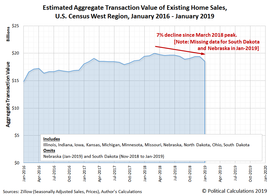 Total Valuation of Existing Home Sales, Midwest Region, January 2016-January 2019