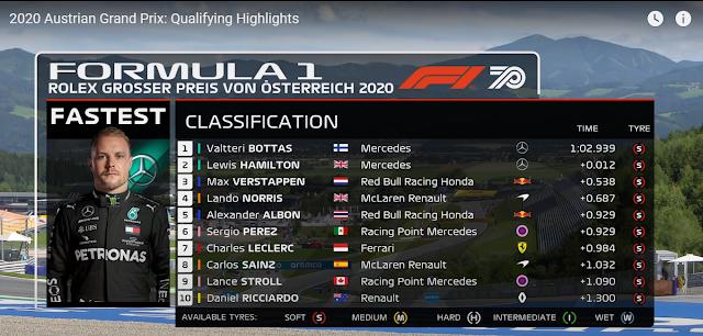CLASSIFICAÇÃO PARA O GRID DE LARGADA DO GRANDE PRÊMIO DE FÓRMULA 1 DA ÁUSTRIA 2020 (2020 Austrian Grand Prix: Qualifying Highlights) (FORMULA 1) - TOP 10