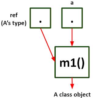 r mengacu pada object A pada Java