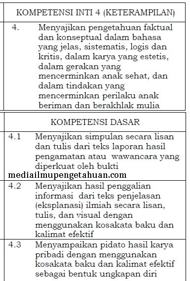 KI-4 Keterampilan dan KD Bahasa Indonesia Kelas 6 SD-MI Kurikulum 2013 Semester 1 dan 2