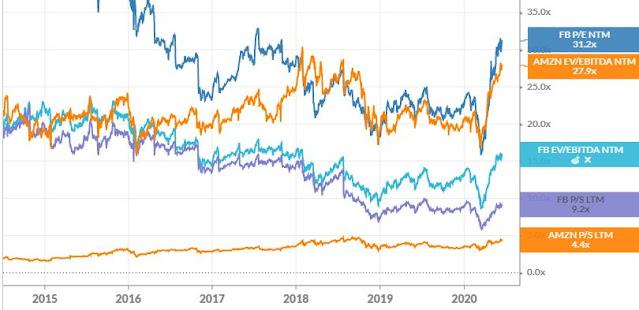 Valoración en bolsa de Facebook y Amazon