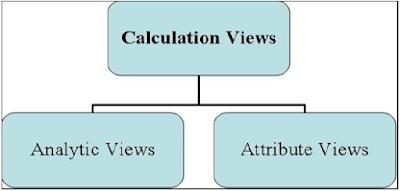 Information Modeler