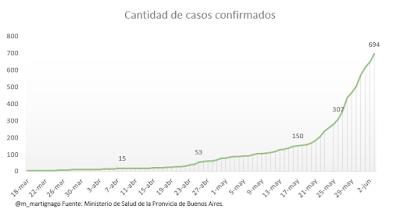 Casos de Covid-19 confirmados en Quilmes