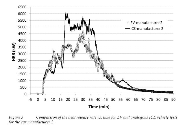 Fossilbilar brinner mer explosivt än elbilar - släpper även ut giftig fluorga...