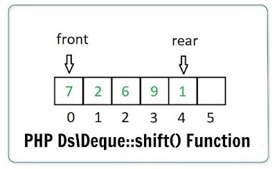 PHP Ds\Deque::shift() Function