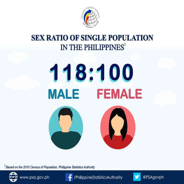 sex ratio of single population in the philippines