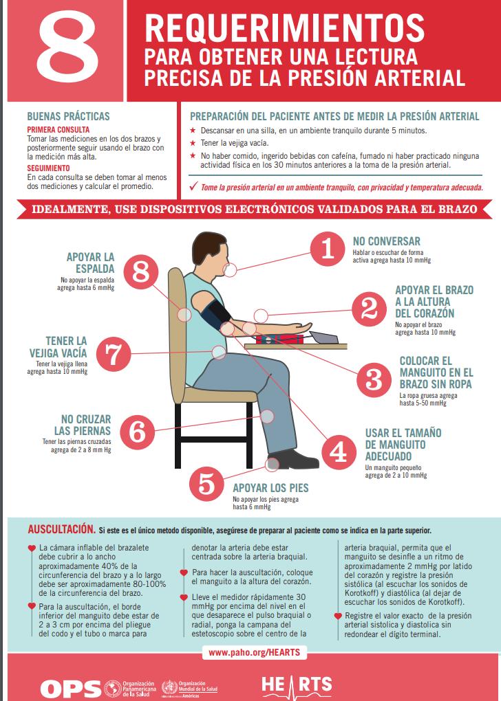 El futuro de presión arterial sistólica