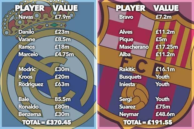 Harga pertandingan Real Madrid vs Barcelona