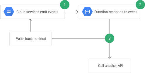how to build cloud network
