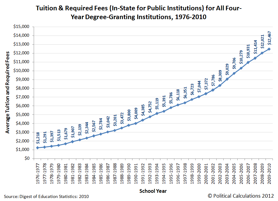 Tuition & Required Fees (In-State for Public Institutions) for All Four-Year Degree-Granting Institutions, 1976-2010