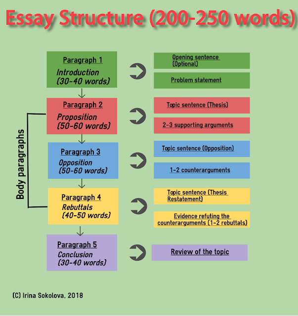 essay structure rules How to properly structure an essay the basic structure of a narrative essay what comprises a well-written narrative essay.