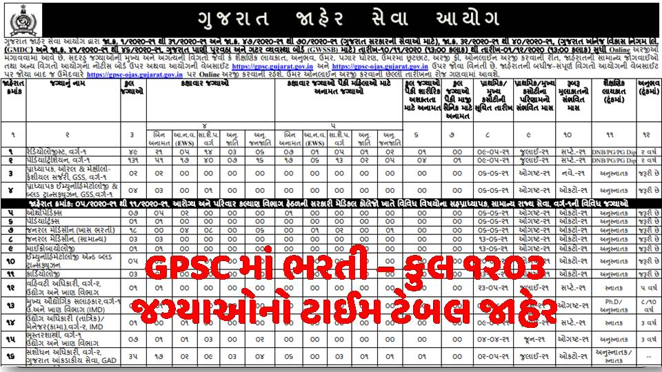 GPSC Exam Calendar 2020-21 PDF Out Know Application Form Date @gpsc.gujarat.gov.in