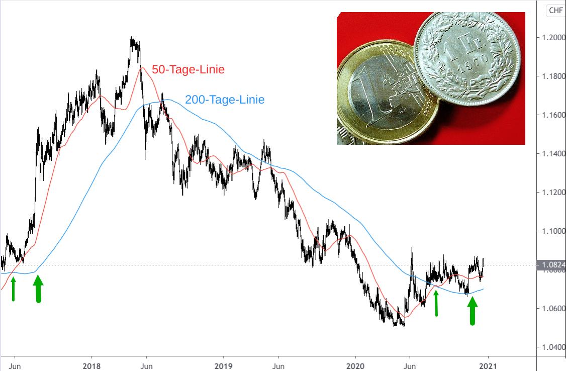 Kerzenchart Euro - Schweizer Franken Kursentwicklung 2017-2020