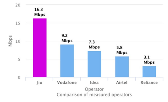 Jio Speed comparison
