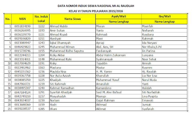Nomor Induk Siswa Nasional (NISN) MI Al Raudlah