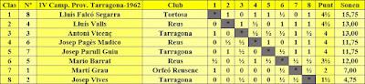 Clasificación del IV Campeonato Provincial de Tarragona-1962