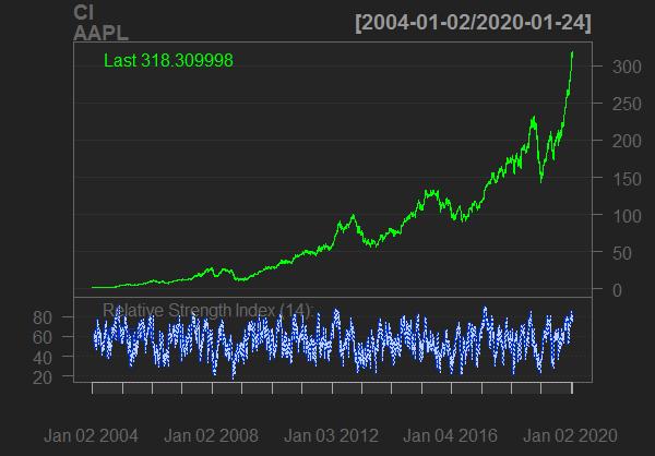 data of AAPLstock