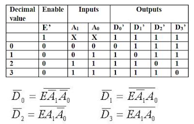 Kelas Informatika - Tabel Kebenaran Decoder 2 to 4 dengan Enable menggunakan gerbang NAND