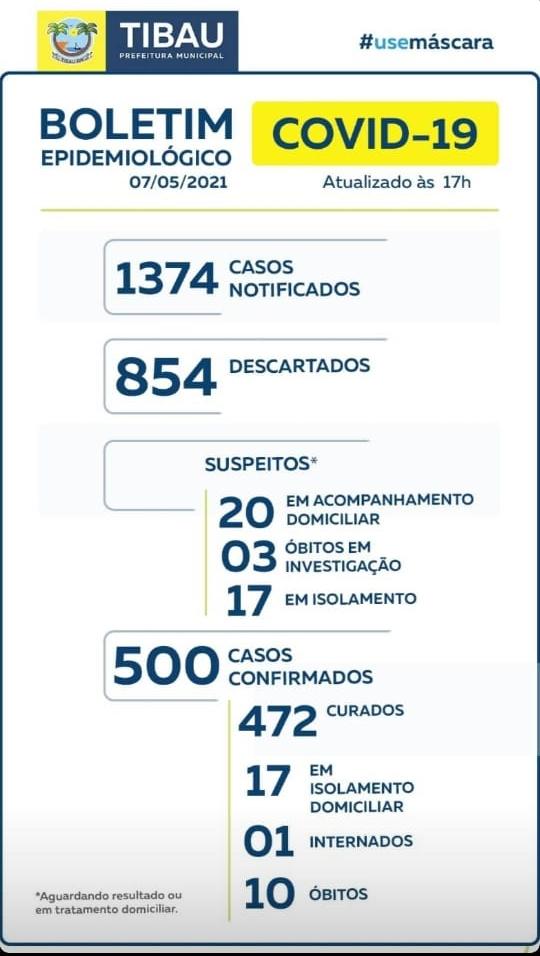 Com 10 óbitos por Covid-19, Tibau registra 18 casos positivos ativos; 1 paciente está internado