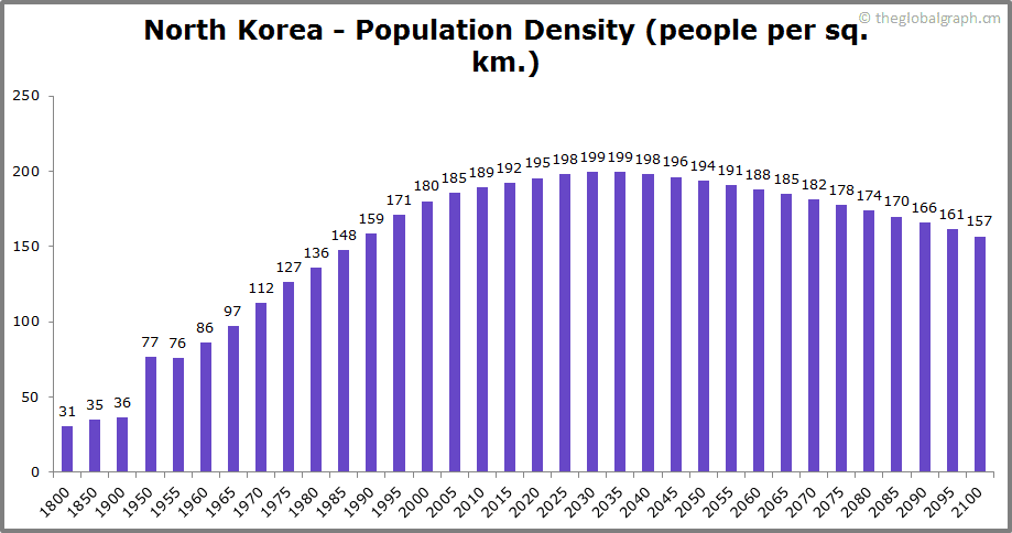 North Korea  Population Density (people per sq. km.)