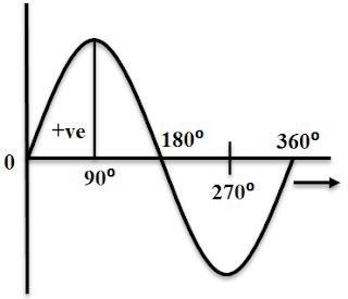 Working Principle of a DC Generator