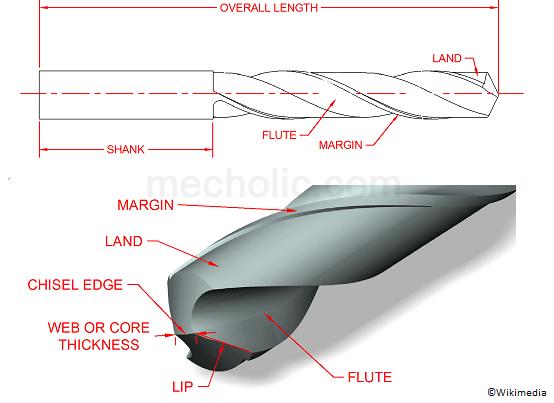 Twist Drill Nomenclature/ Parts of a Twist Drill