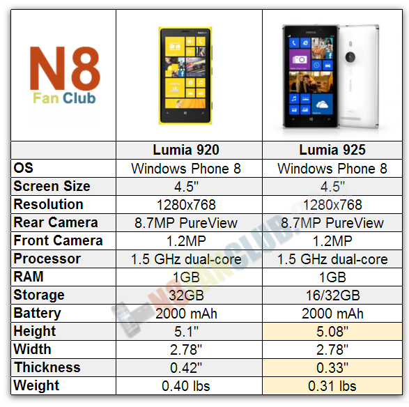 Nokia Lumia 920 vs. Nokia Lumia 925 Specs Comparison Sheet