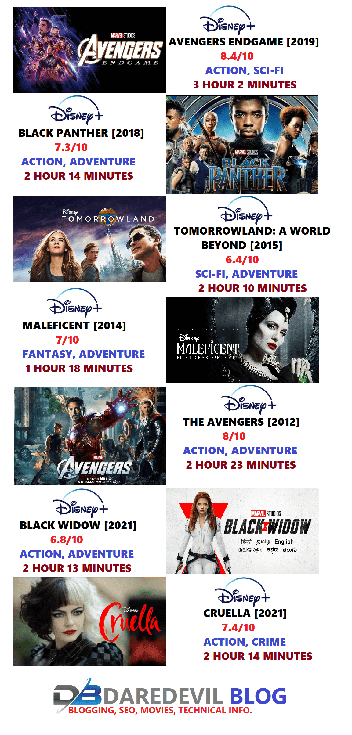 Which is Best Action Movies Streaming on Disney+ Hotstar?,Movies/ Web Series, Disney+ Best action Movies, Disney+ Movies