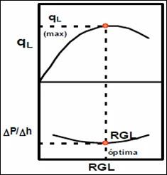 Efecto de la RGL en el comportamiento de un Levantamiento por Gas Lift