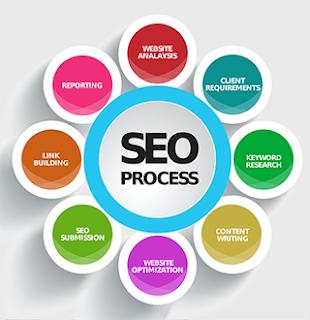 Alat Bantu Ngeblog yang digunakan untuk Pemula Alat Bantu Ngeblog yang digunakan untuk Pemula hingga Master
