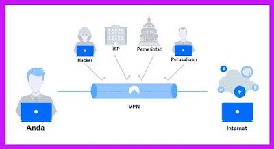 VPN di iPhone & Cara Menggunakanya